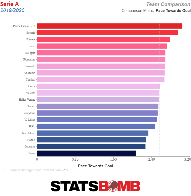 Serie-A_2019_2020_team_season_pace_towards_goal.png